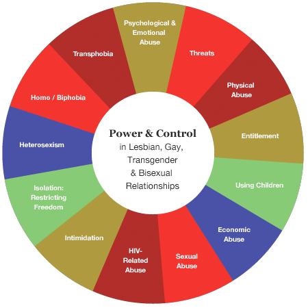 Wheel of abusive power & control